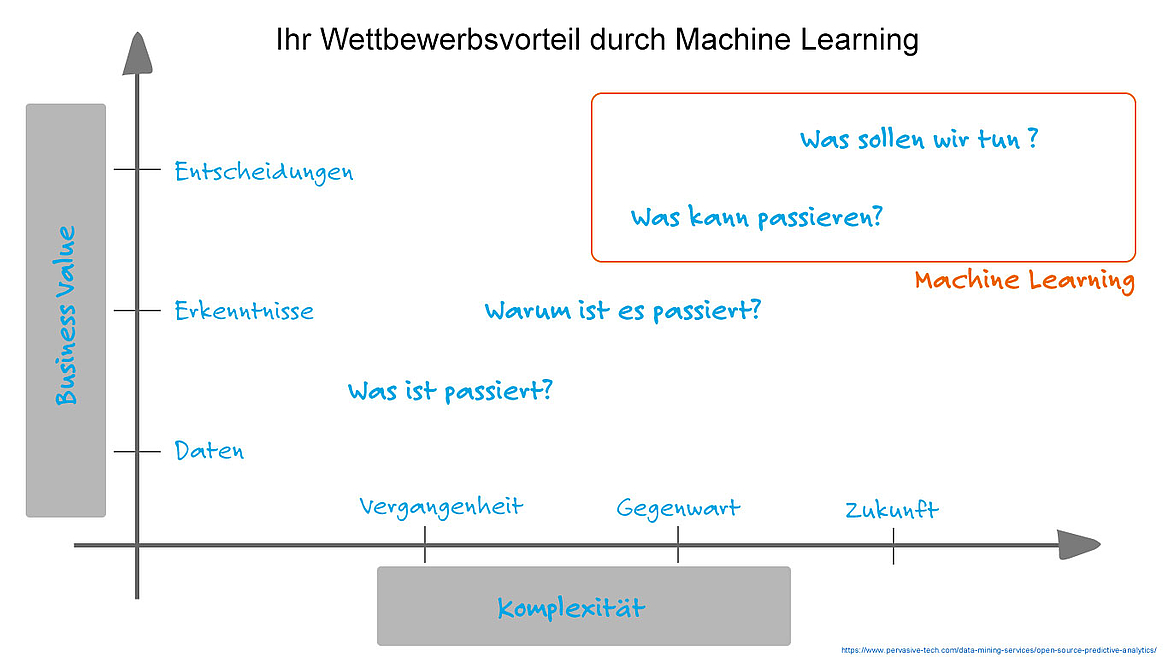 Advanced Analytics und Machine Learning