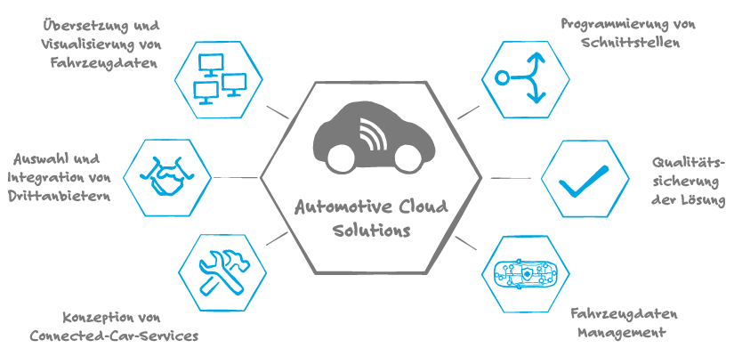 Automotive Cloud Solutions sind Best Practices für Connected Car Services