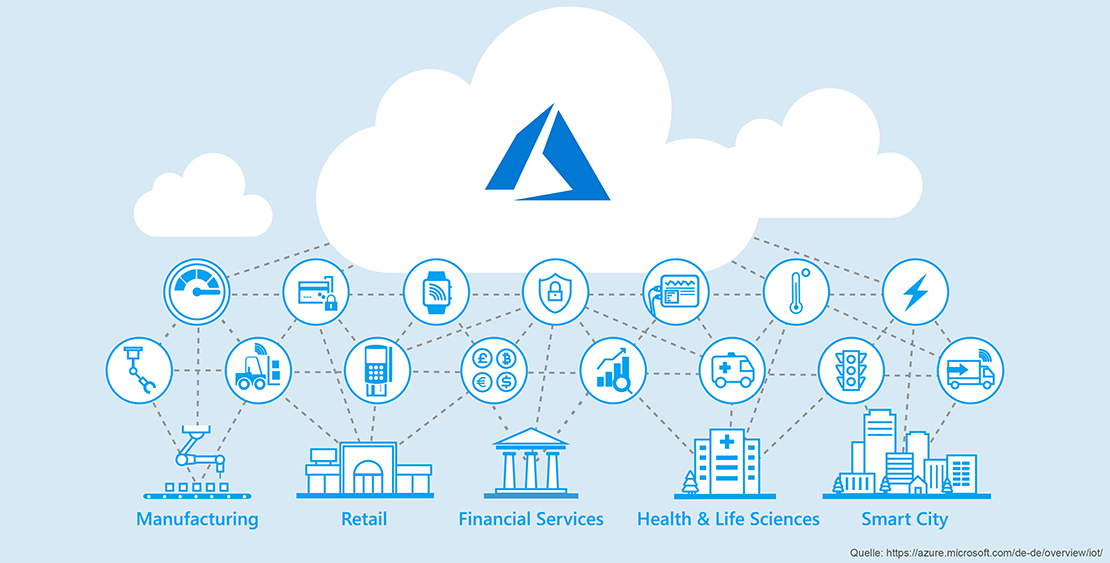 overview Microsoft Azure IoT Cloud Services