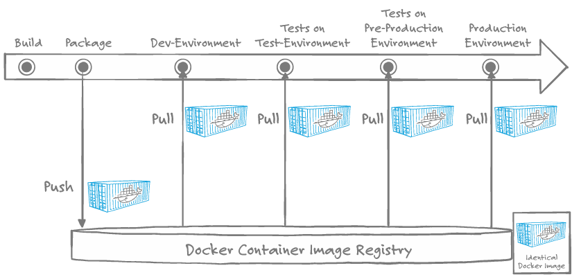 Continuous Delivery Pipeline mit Docker Containertechnologie
