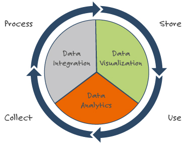 data_analytics as a circle_machine learning